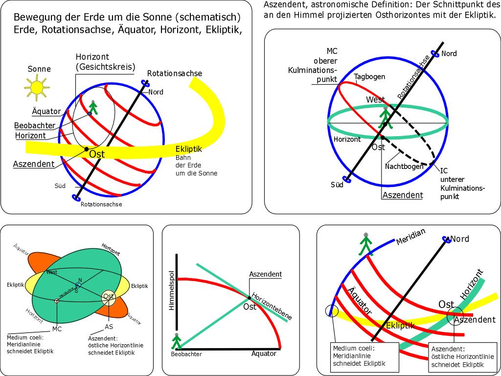 """Schematische Darstellung der Position des Aszendenten in 5 Ansichten mit Tagbogen, Meridian/Längengrad, Himmelsmitte, Horizont, Äquator und Ekliptik (Ausschnitt). <a href=""""https://de.wikipedia.org/wiki/Datei:Aszendent-5-Ansichten.png"""" title=""""via Wikimedia Commons"""">Genehmigung = Alsterblick</a> / Public domain"""