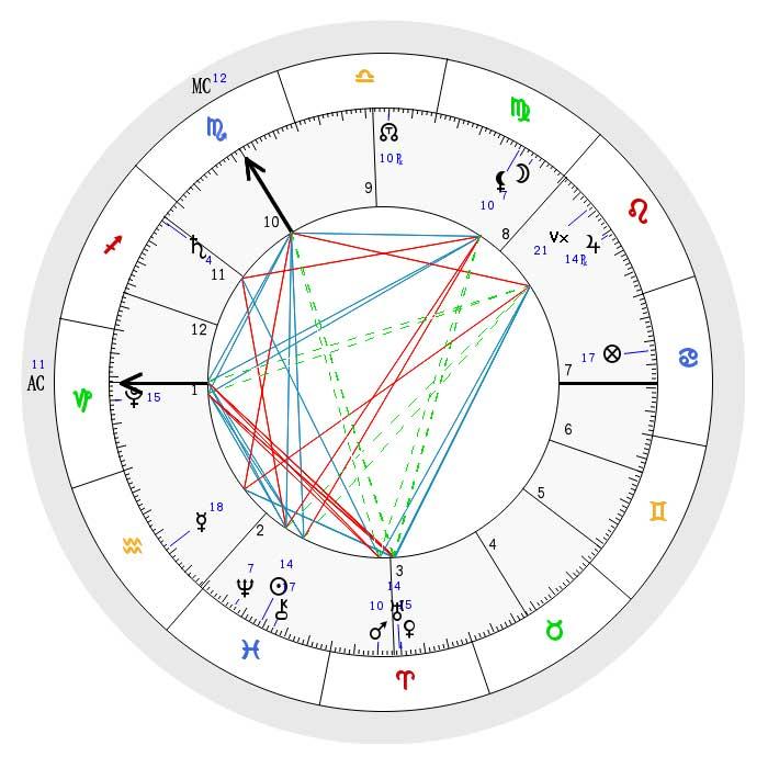 https://sodiac.de/wp-content/uploads/2020/04/radix-horoskop-zodiac-press.jpg