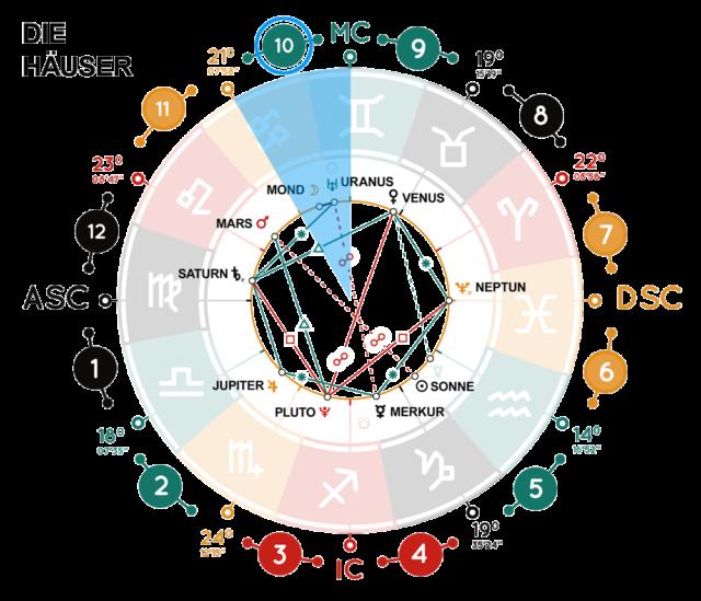 https://sodiac.de/wp-content/uploads/2020/05/horoskop_10_haus_beispiel_84912443-640x549.png