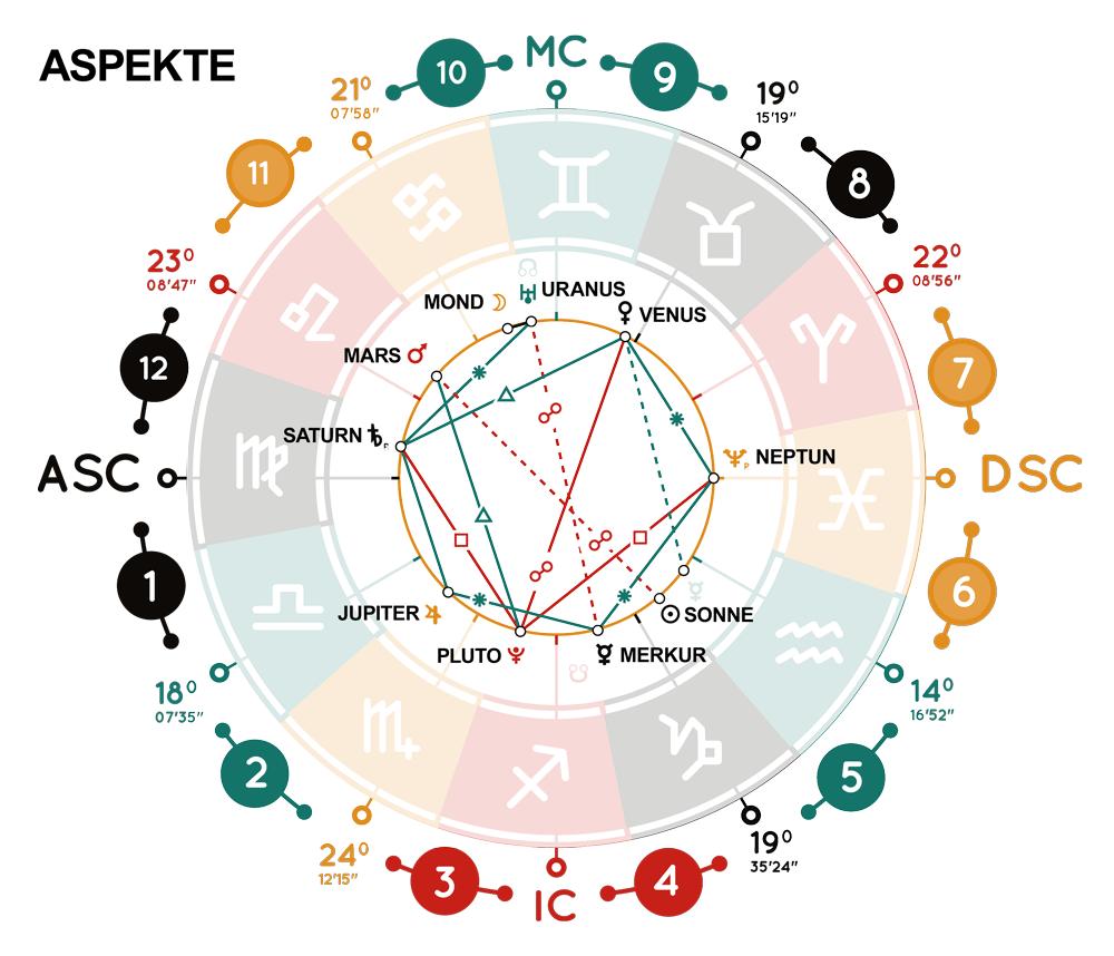 https://sodiac.de/wp-content/uploads/2020/05/horoskop_aspekte02_84912443.png