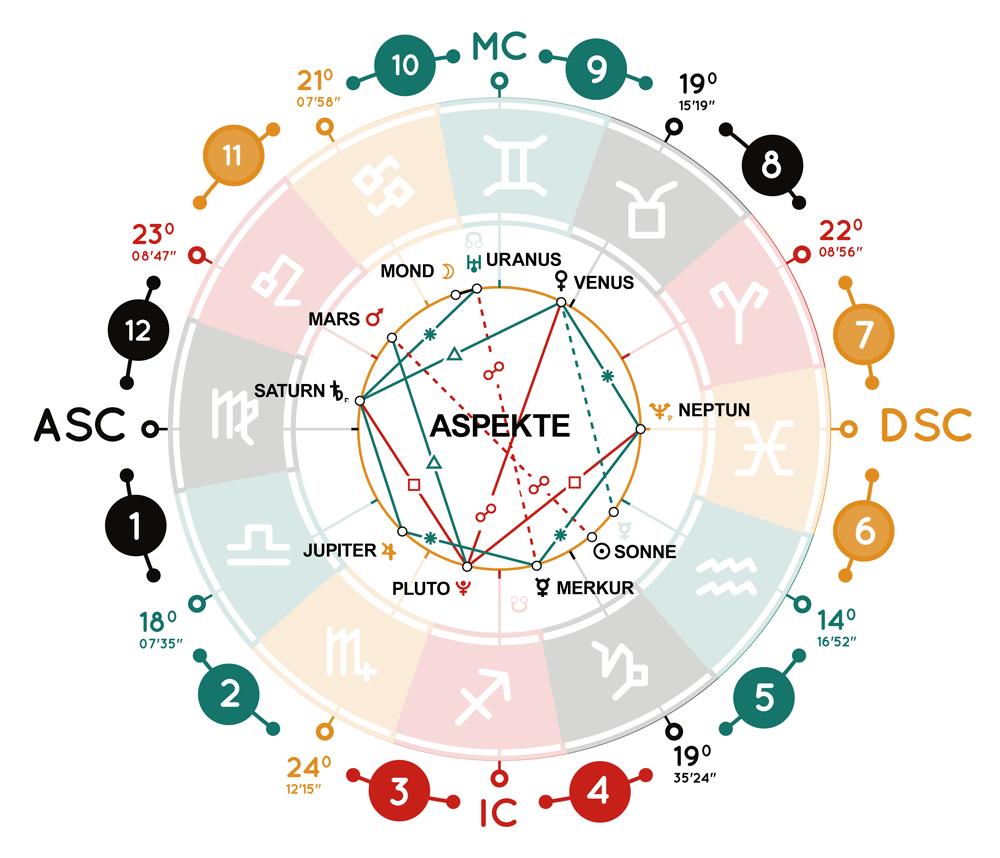 https://sodiac.de/wp-content/uploads/2020/05/horoskop_aspekte_84912443.png