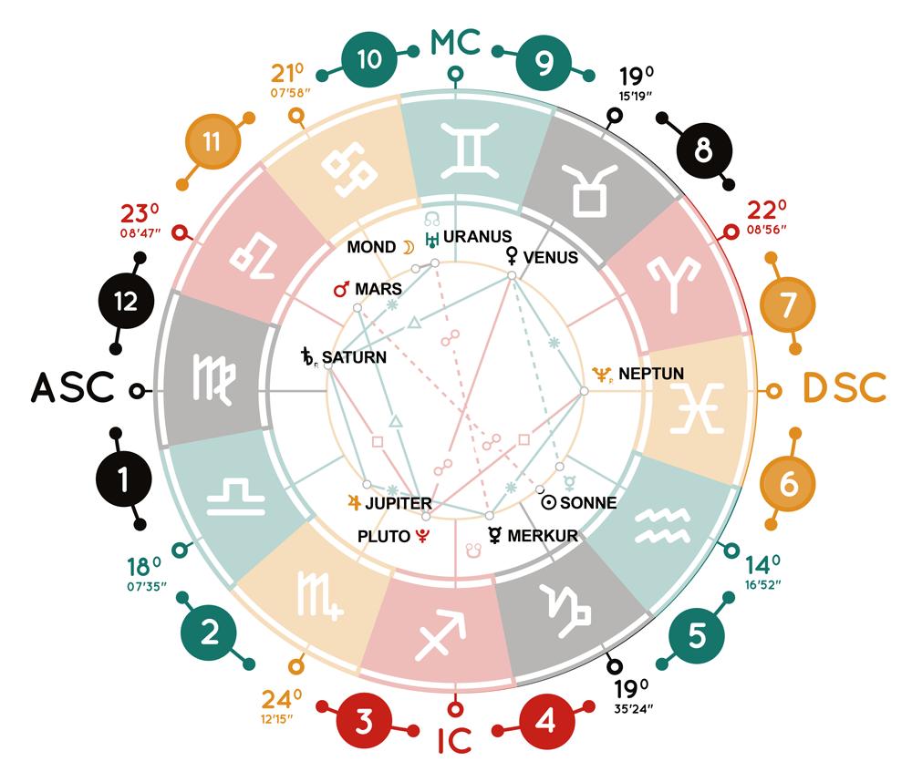 https://sodiac.de/wp-content/uploads/2020/05/horoskop_planeten_84912443.png